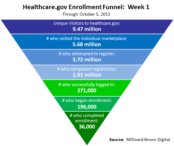 healthcare-gov-enrollment-funnel