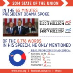 A Picture Is Worth $455 Billion: A Score Sheet For The State Of Barack Obama's Union