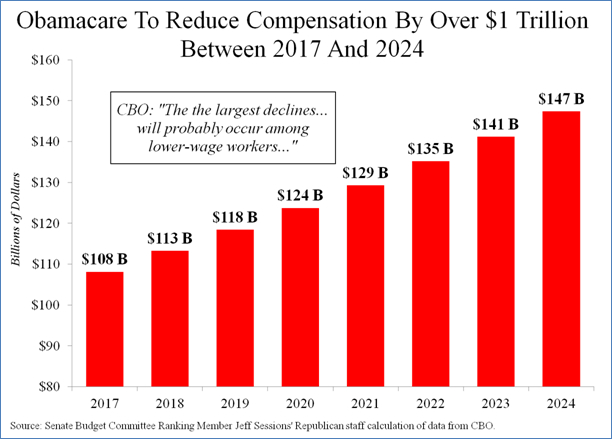 obamacare compensation graphic