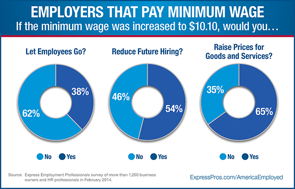 Employers that Pay Minimum Wage