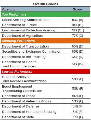 overall grades summary table