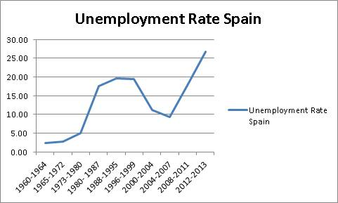 spain unemployment graphic