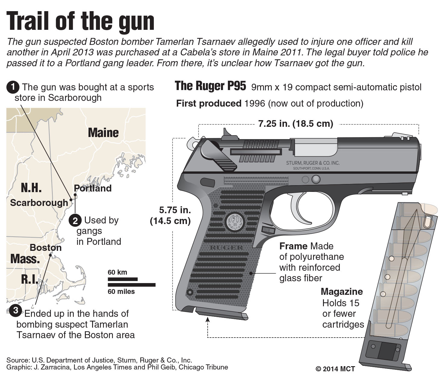 Gun Used By Suspected Boston Marathon Bomber Traced To Maine Gang - Los angeles map gangs