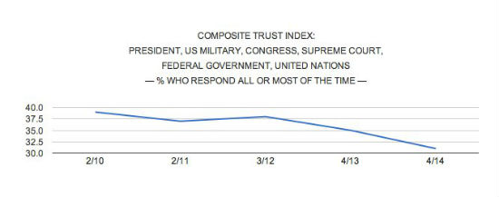 trust index graphic