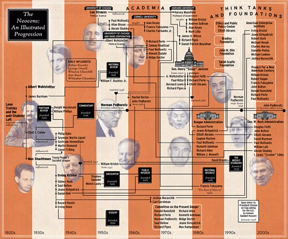 chart of neoconservatives