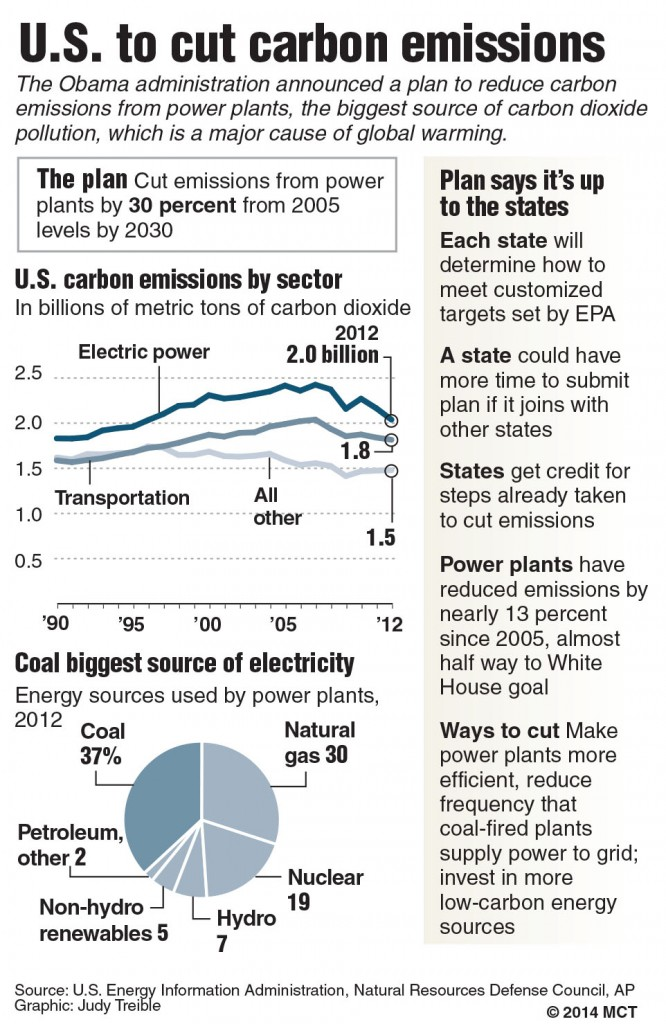 U.S. to cut carbon emissions