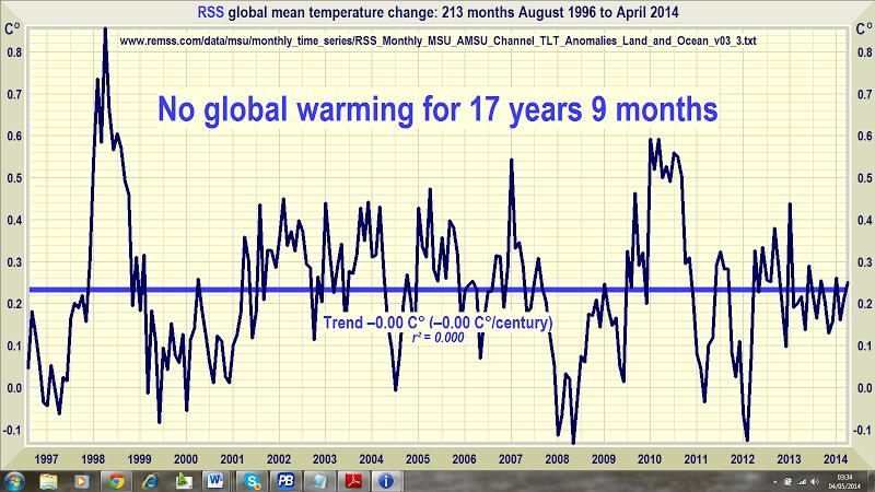 John Coleman global warming graphic