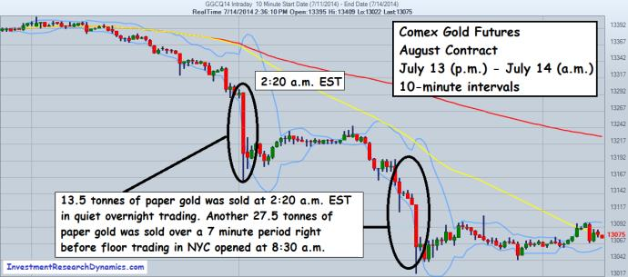gold futures graphic