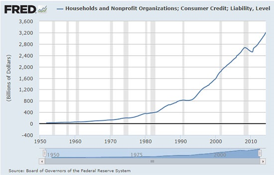 consumer credit graphic