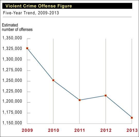 violent crime graphic