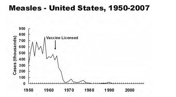 measles_graph