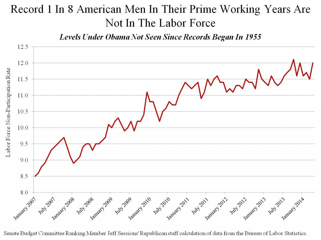 Why Are Men Dropping Out of Work?
