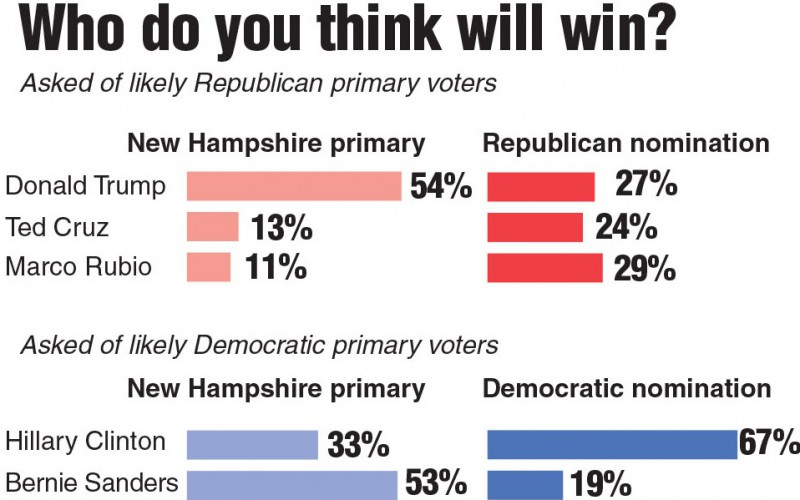 Analysis: In New Hampshire, candidates tread through old towns and new ...