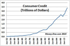 consumer credit graph