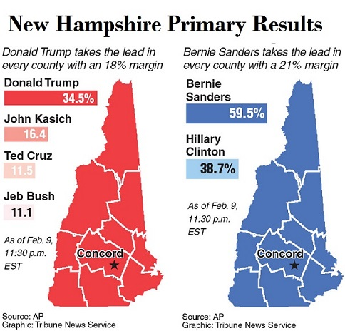 Trump, Sanders win New Hampshire primary - Personal Liberty®