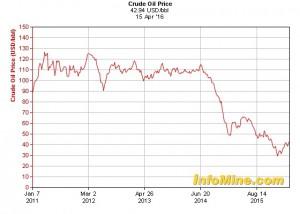 Five-year crude oil price graph