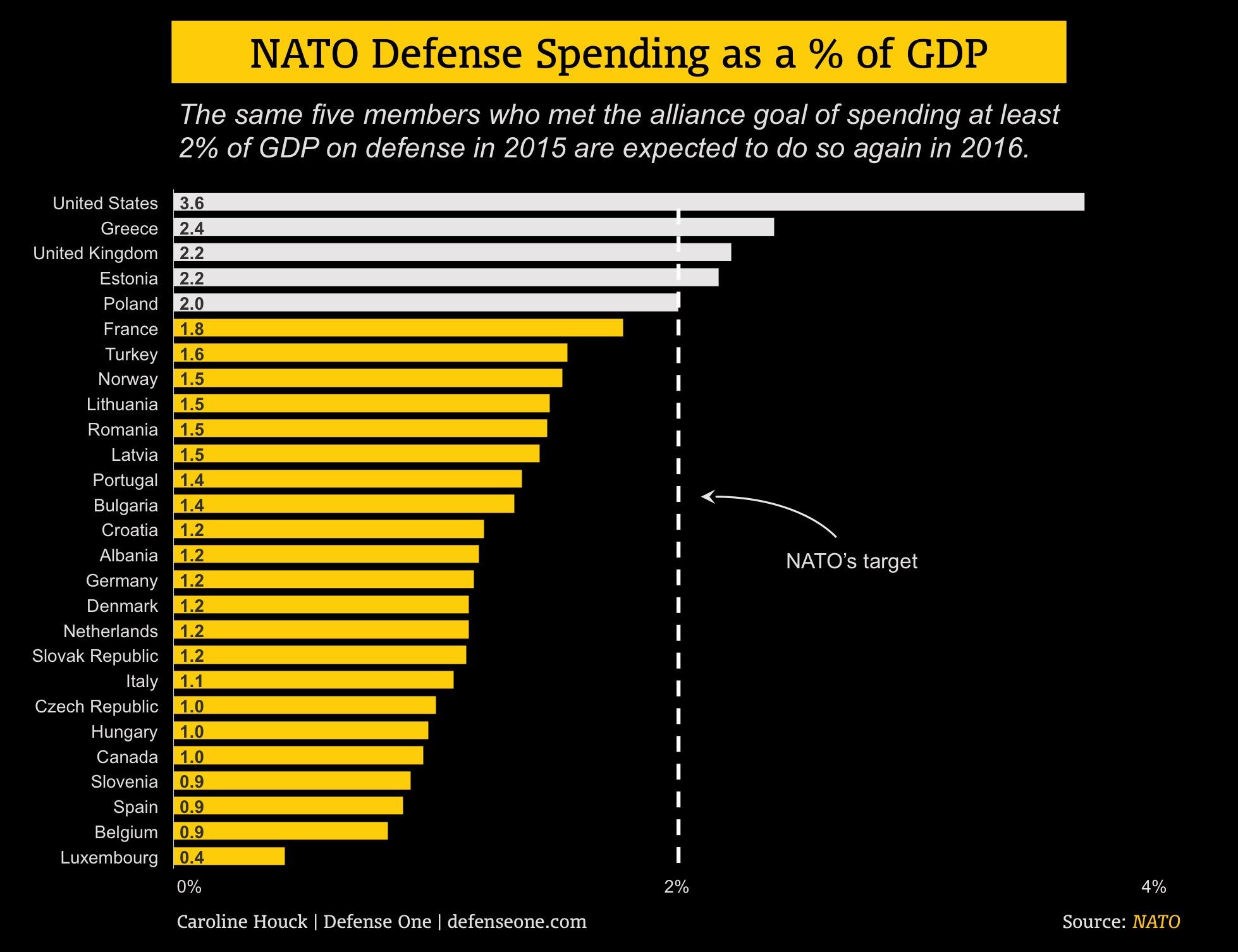 nato_spending_chart