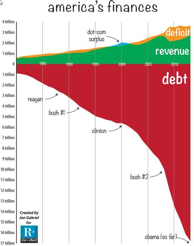America's Finances