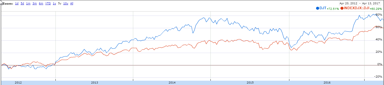 Google Finance chart