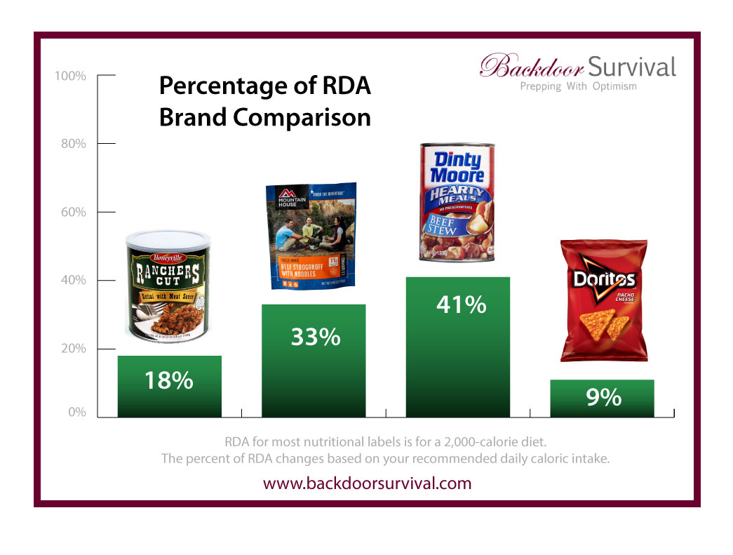 How much emergency food do you need personal liberty for Window brand comparison